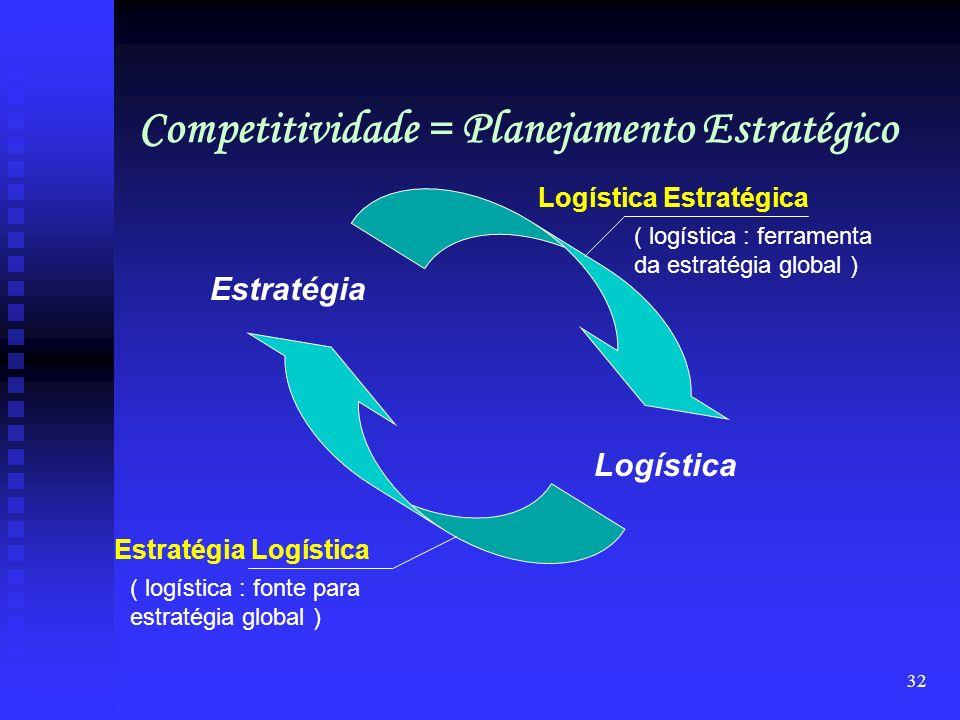 Competitividade = Planejamento Estratégico