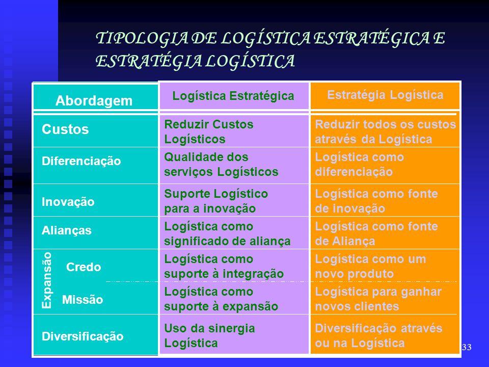 TIPOLOGIA DE LOGÍSTICA ESTRATÉGICA E ESTRATÉGIA LOGÍSTICA
