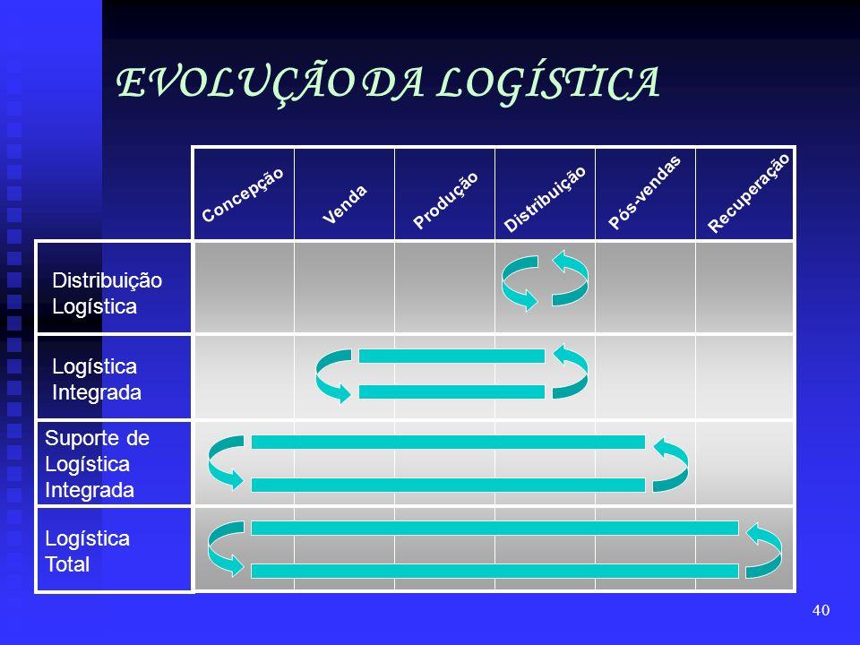 EVOLUÇÃO DA LOGÍSTICA Distribuição Logística Logística Integrada