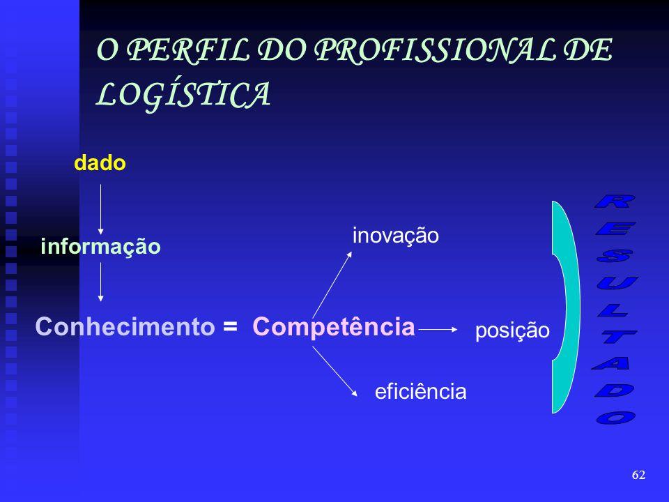 O PERFIL DO PROFISSIONAL DE LOGÍSTICA