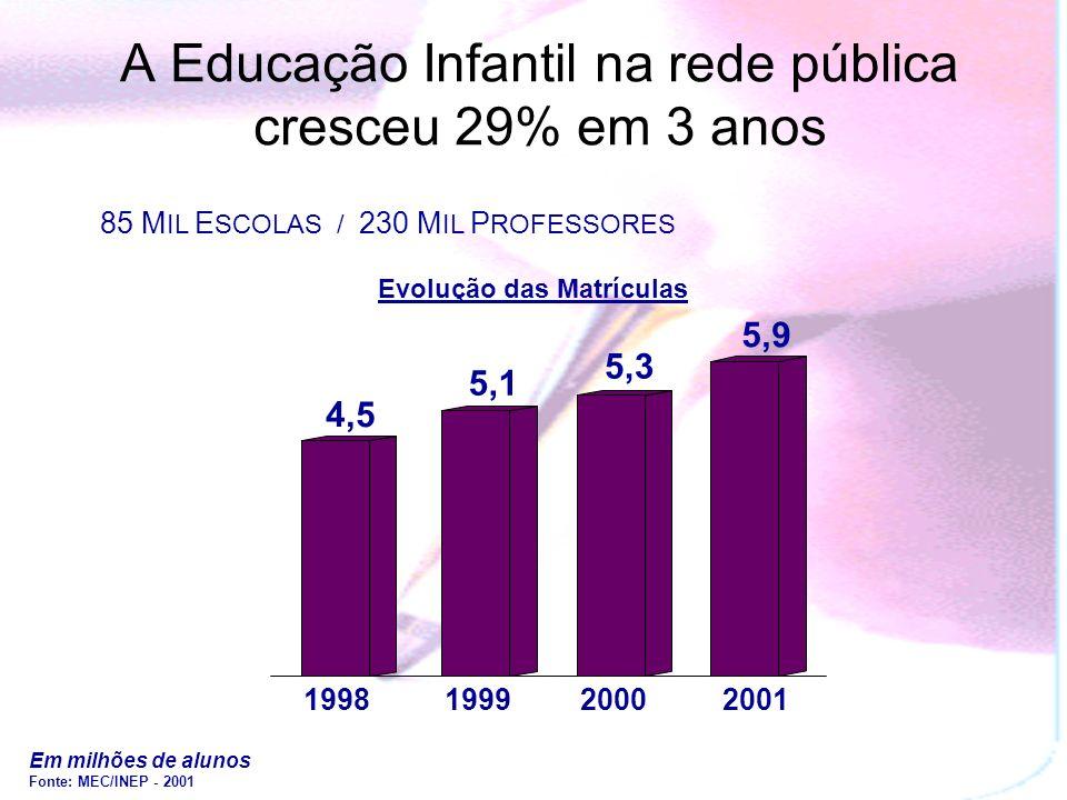 A Educação Infantil na rede pública cresceu 29% em 3 anos