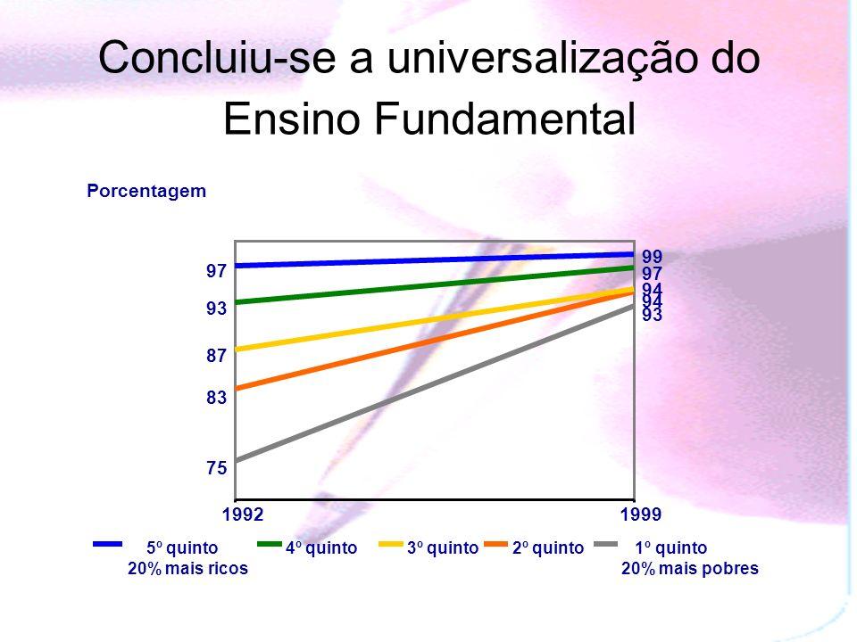 Concluiu-se a universalização do Ensino Fundamental