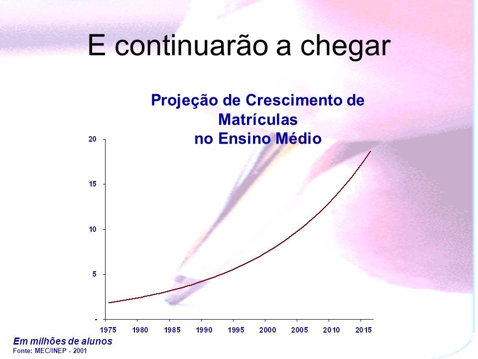 Projeção de Crescimento de Matrículas no Ensino Médio