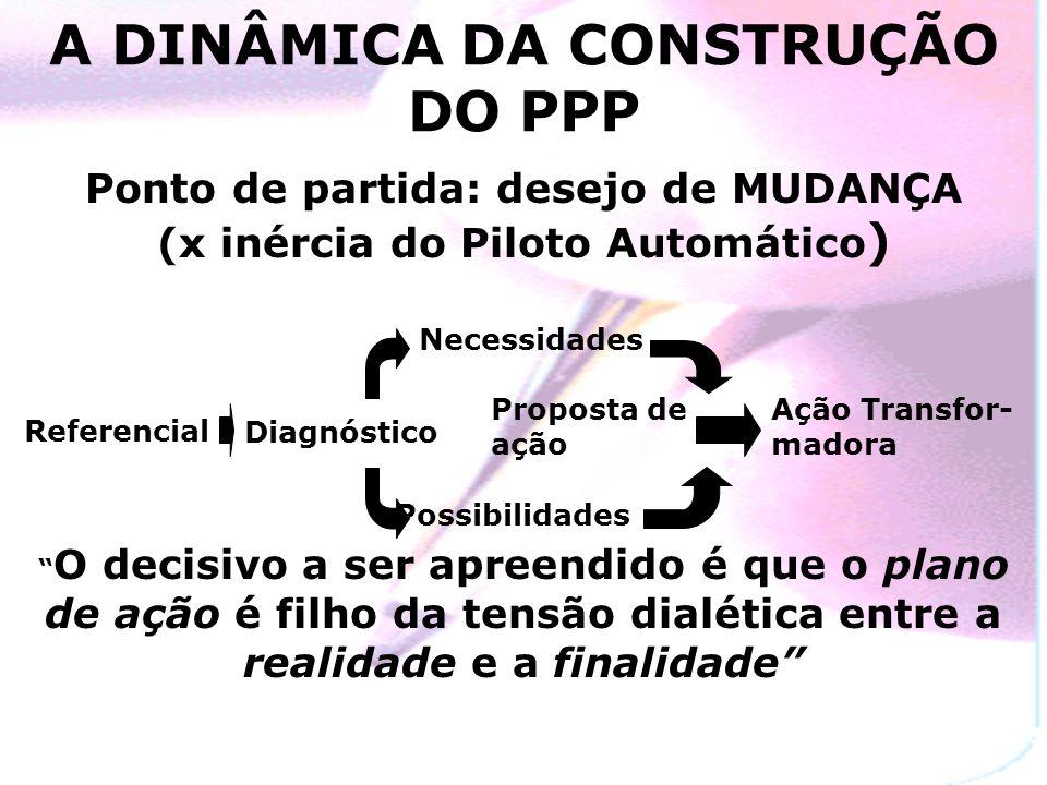 A DINÂMICA DA CONSTRUÇÃO DO PPP