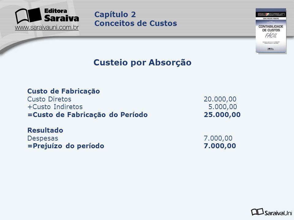 Custeio por Absorção Capítulo 2 Conceitos de Custos