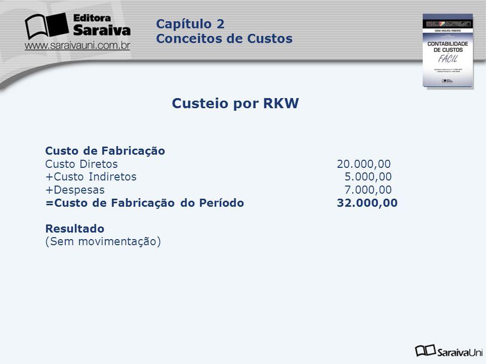 Custeio por RKW Capítulo 2 Conceitos de Custos Custo de Fabricação
