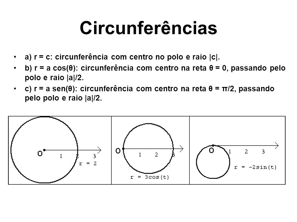Circunferências a) r = c: circunferência com centro no polo e raio |c|.