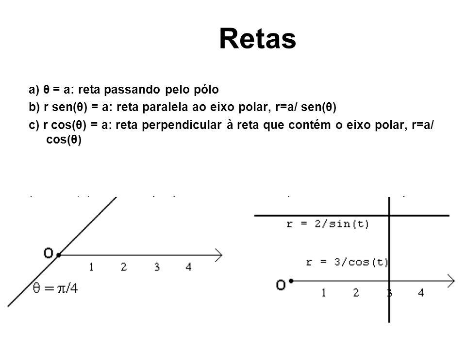 Retas a) θ = a: reta passando pelo pólo