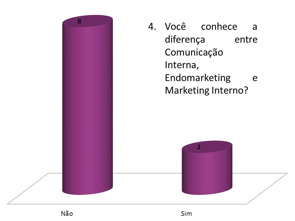 4. Você conhece a diferença entre Comunicação Interna, Endomarketing e Marketing Interno