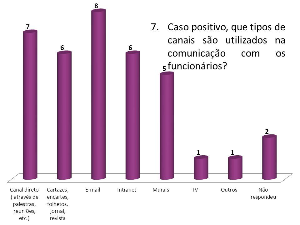 7. Caso positivo, que tipos de canais são utilizados na comunicação com os funcionários