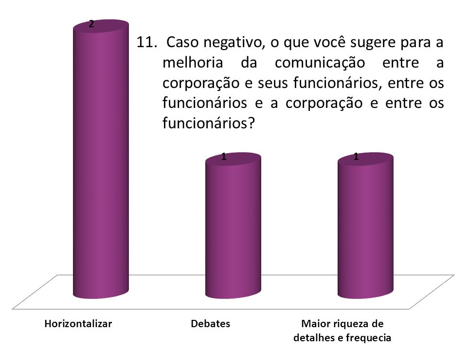 11. Caso negativo, o que você sugere para a melhoria da comunicação entre a corporação e seus funcionários, entre os funcionários e a corporação e entre os funcionários