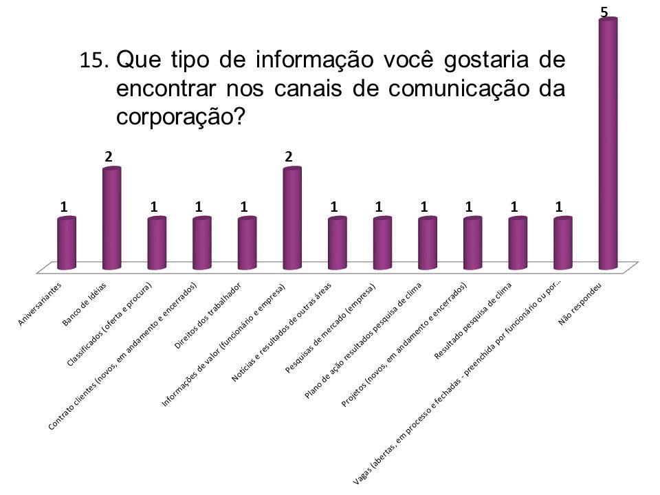 15. Que tipo de informação você gostaria de encontrar nos canais de comunicação da corporação