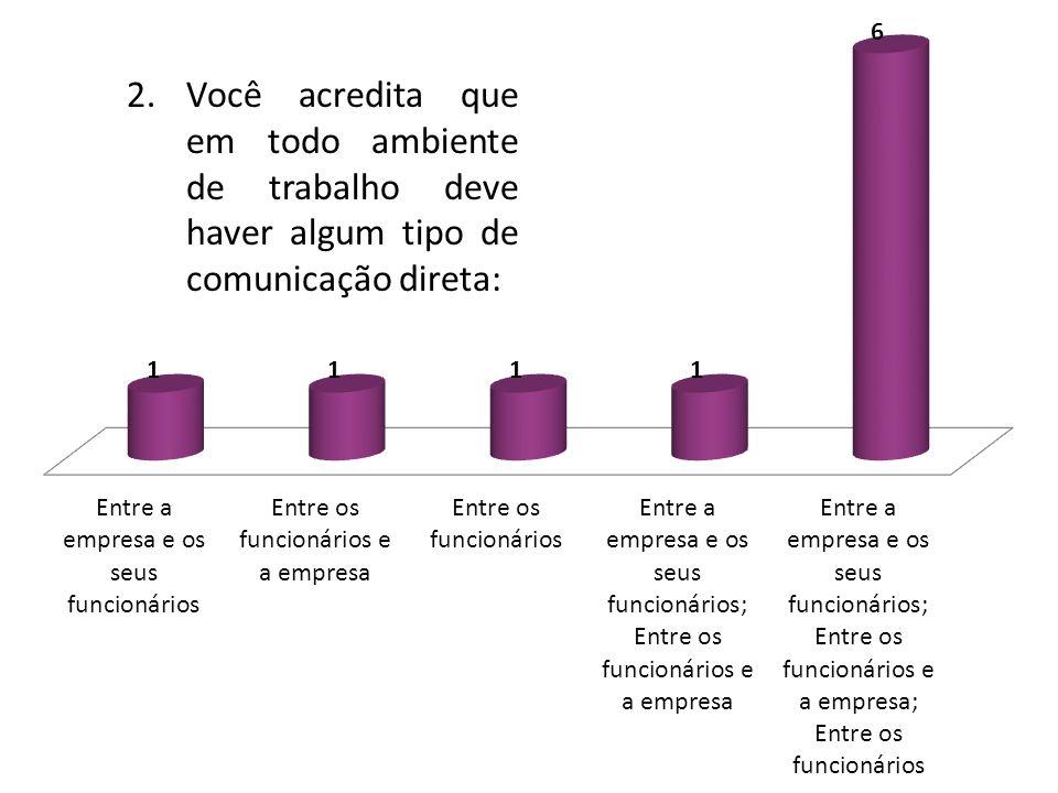 2. Você acredita que em todo ambiente de trabalho deve haver algum tipo de comunicação direta: