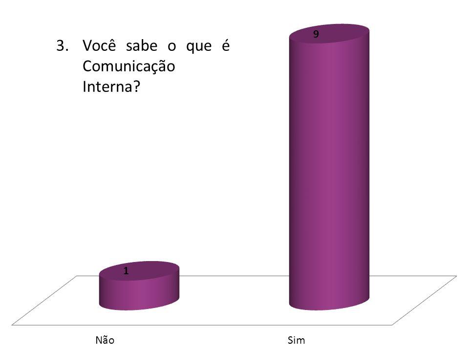 3. Você sabe o que é Comunicação Interna