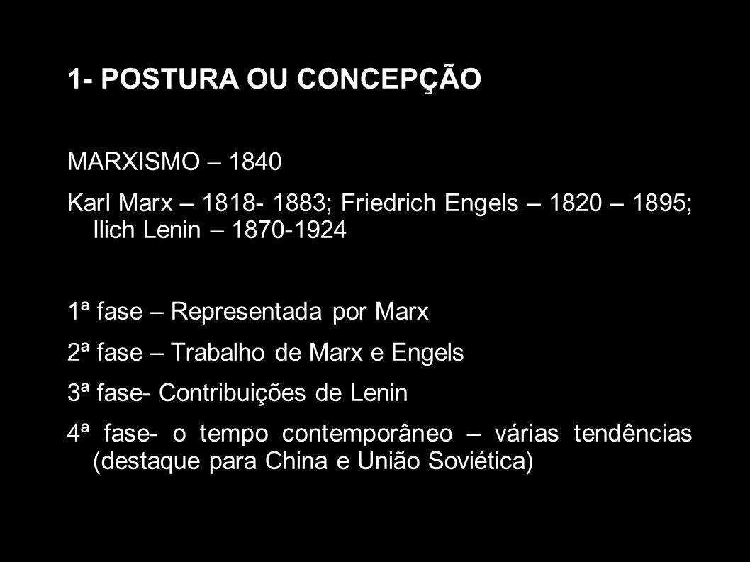 1- POSTURA OU CONCEPÇÃO MARXISMO – 1840
