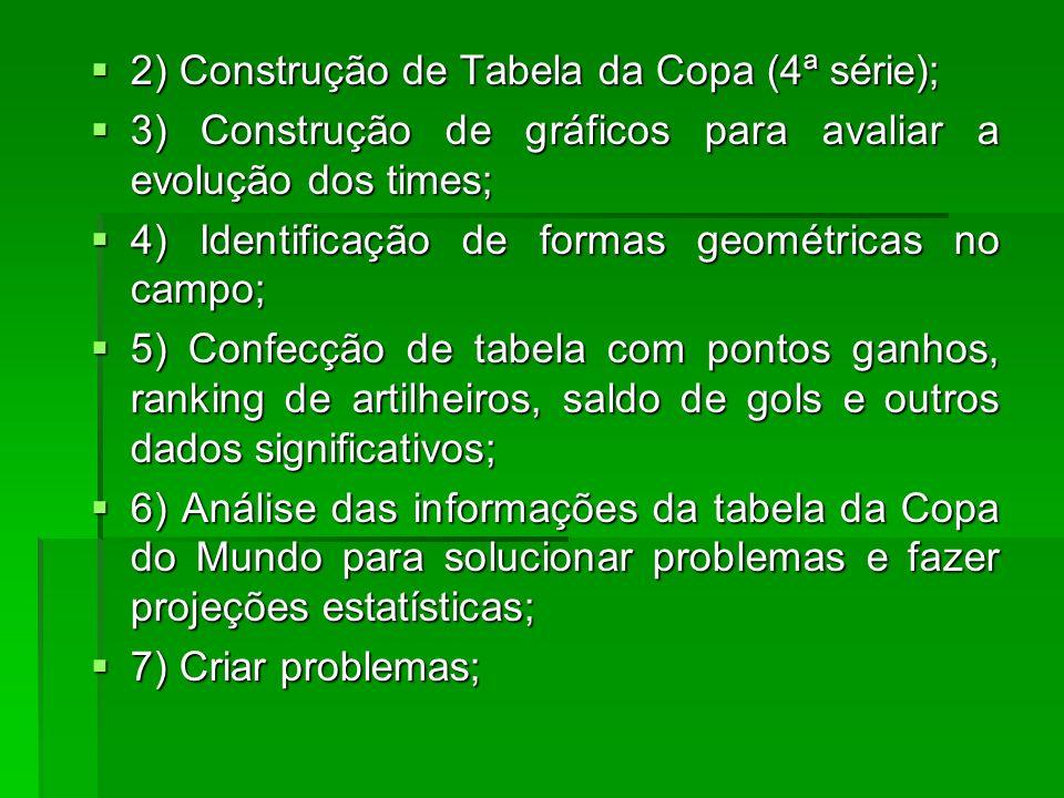 2) Construção de Tabela da Copa (4ª série);