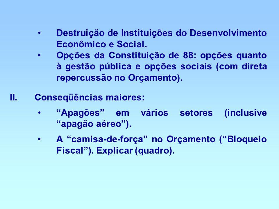 Destruição de Instituições do Desenvolvimento Econômico e Social.