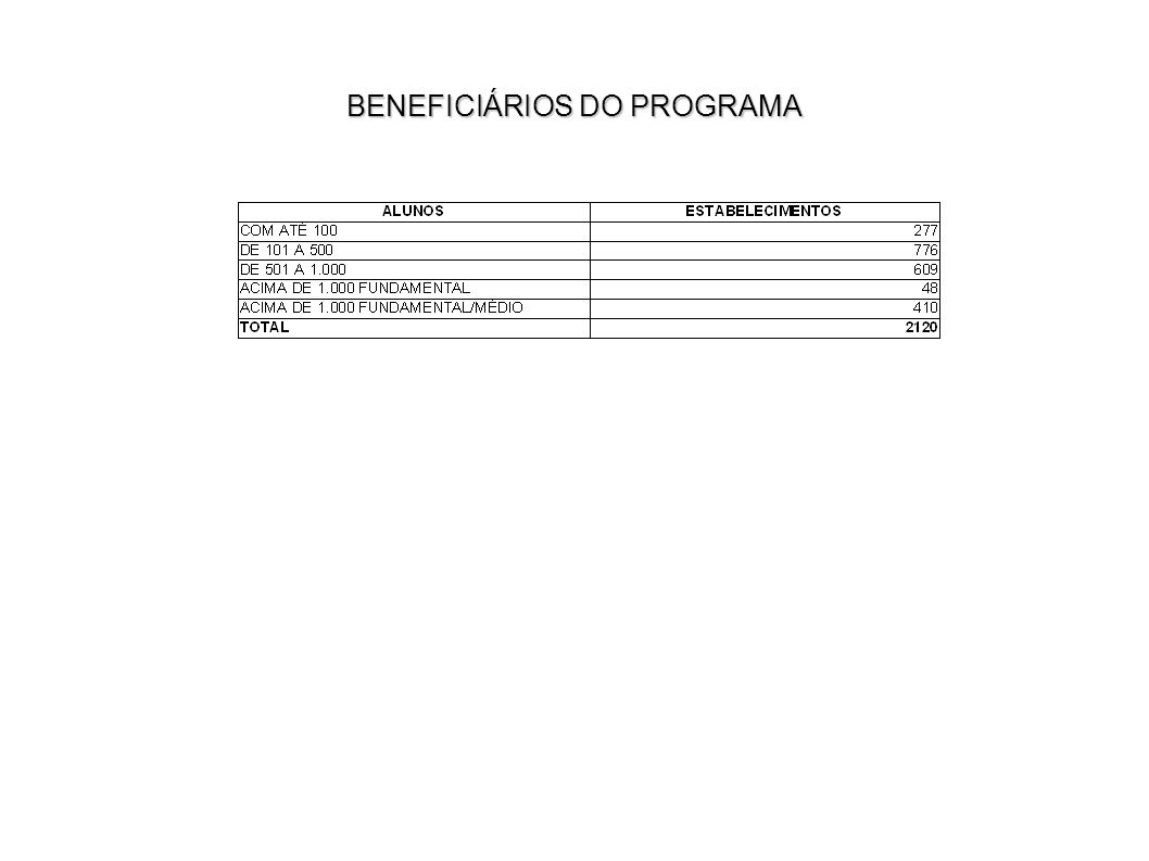 BENEFICIÁRIOS DO PROGRAMA