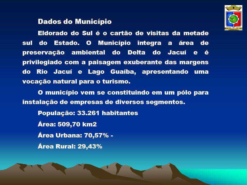 Dados do Município