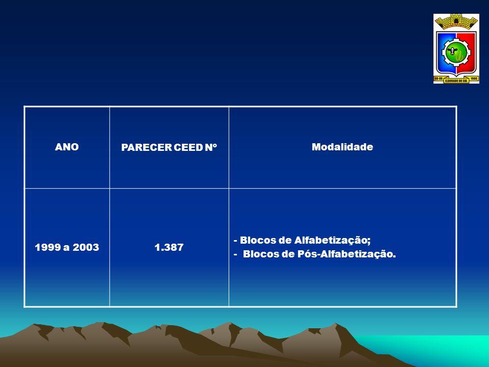 ANO PARECER CEED Nº. Modalidade. 1999 a 2003. 1.387.
