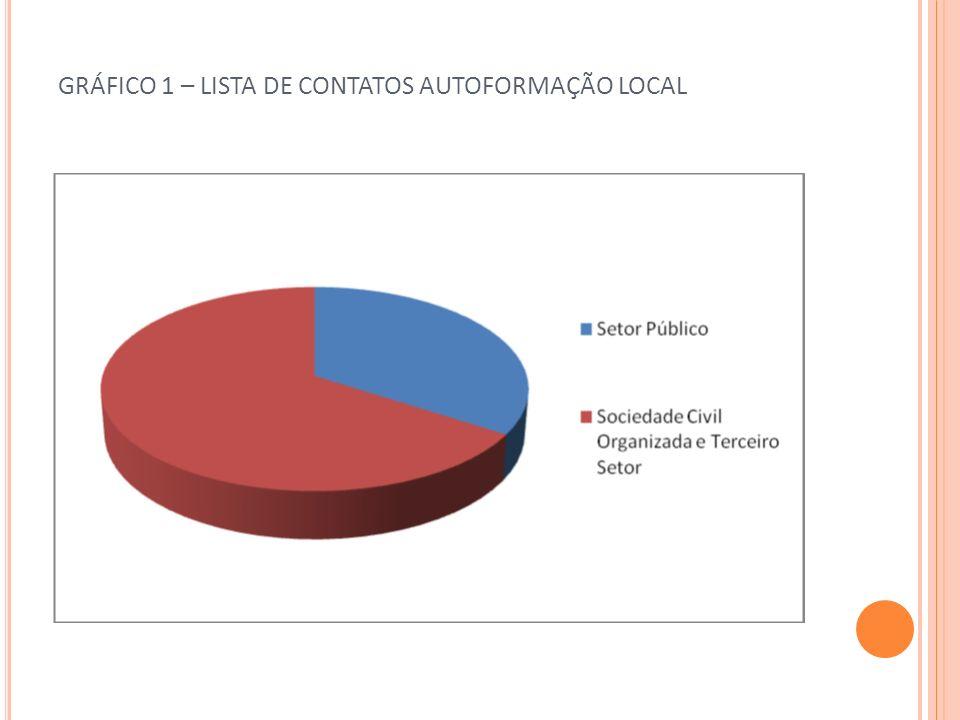 GRÁFICO 1 – LISTA DE CONTATOS AUTOFORMAÇÃO LOCAL