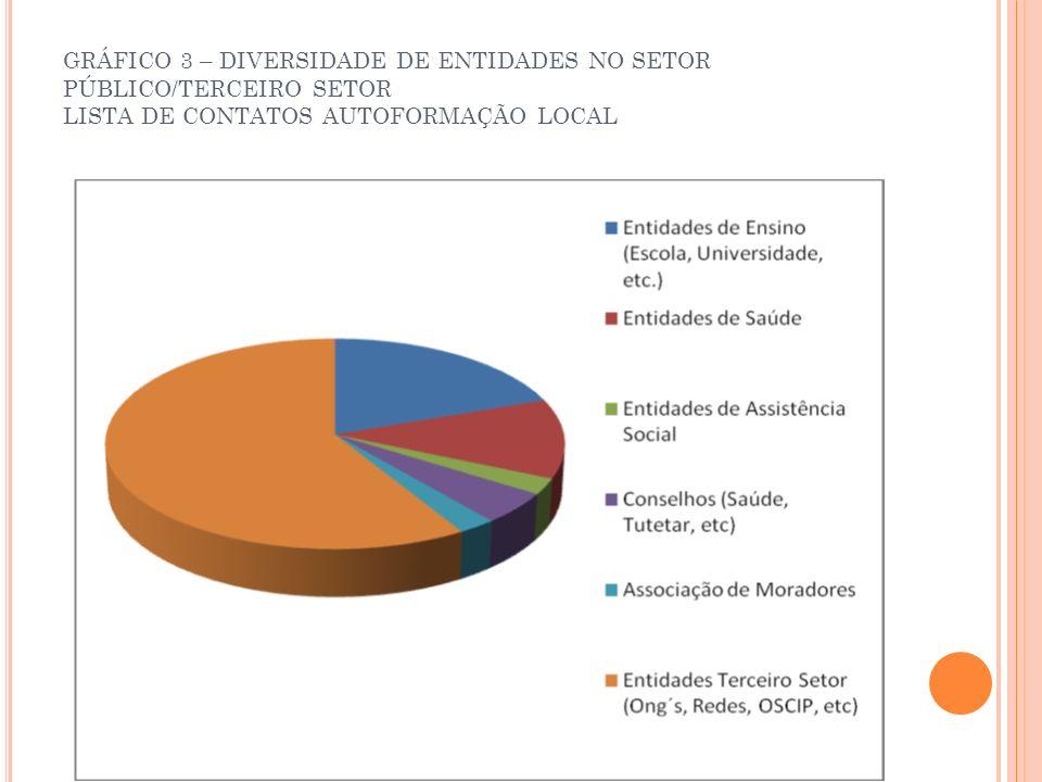 GRÁFICO 3 – DIVERSIDADE DE ENTIDADES NO SETOR PÚBLICO/TERCEIRO SETOR LISTA DE CONTATOS AUTOFORMAÇÃO LOCAL