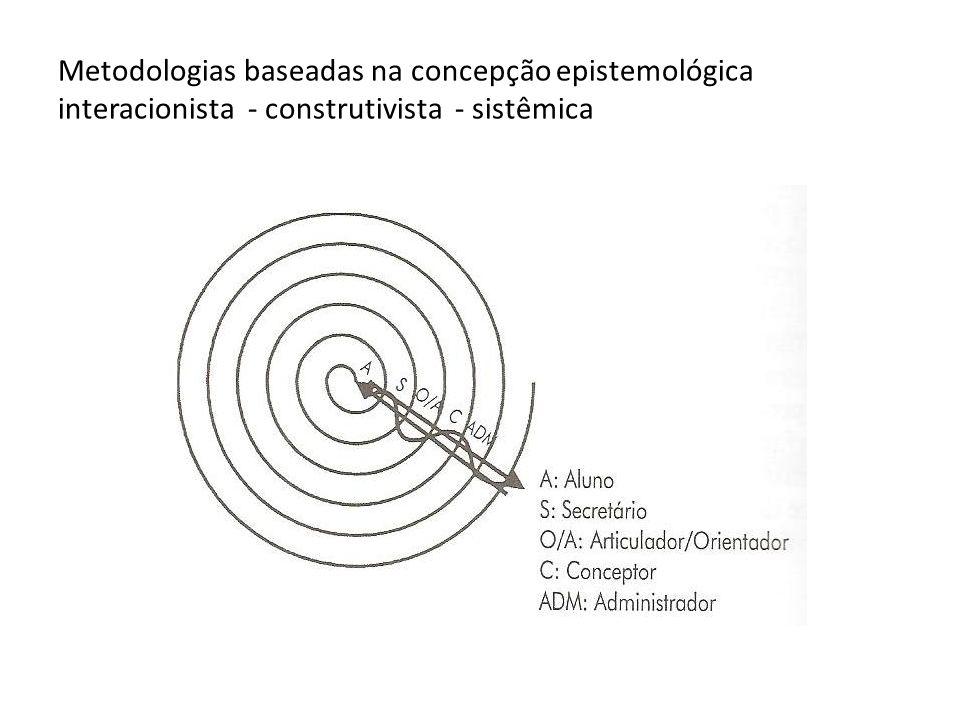 Metodologias baseadas na concepção epistemológica interacionista - construtivista - sistêmica