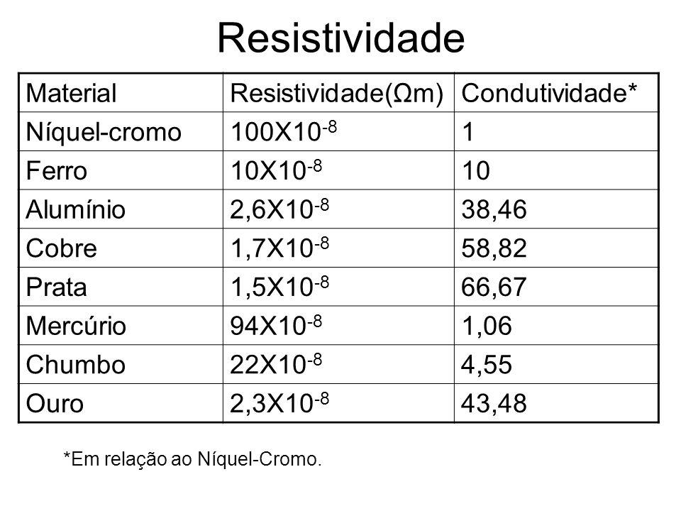 Resistividade Material Resistividade(Ωm) Condutividade* Níquel-cromo