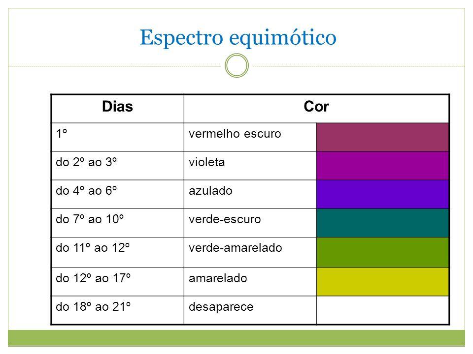 Espectro equimótico Dias Cor 1º vermelho escuro do 2º ao 3º violeta