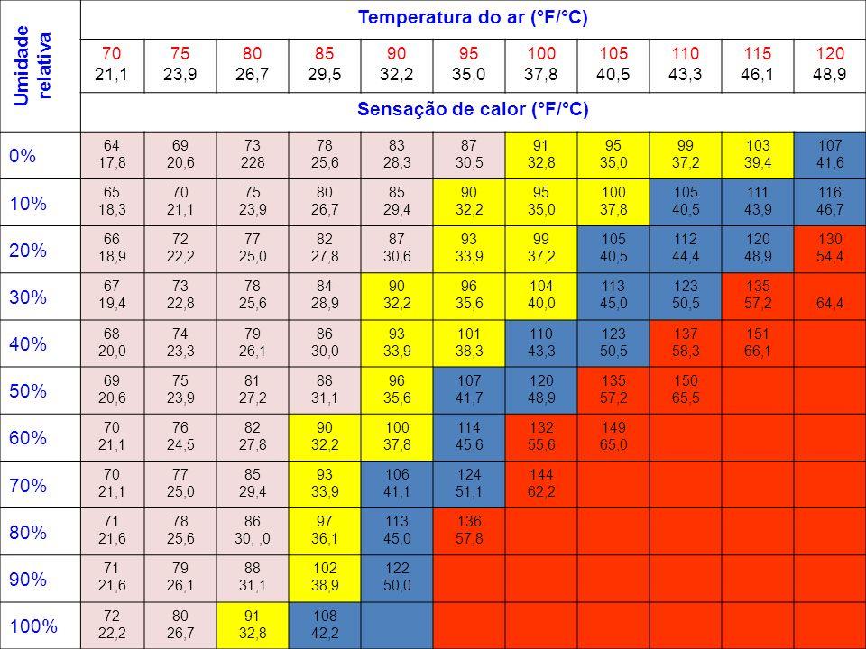 Temperatura do ar (°F/°C) Sensação de calor (°F/°C)