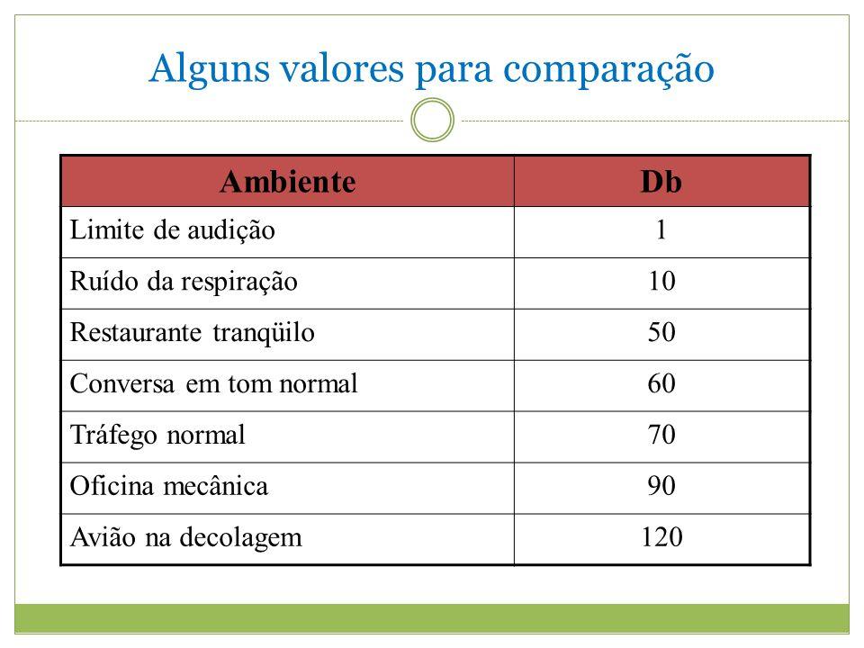 Alguns valores para comparação