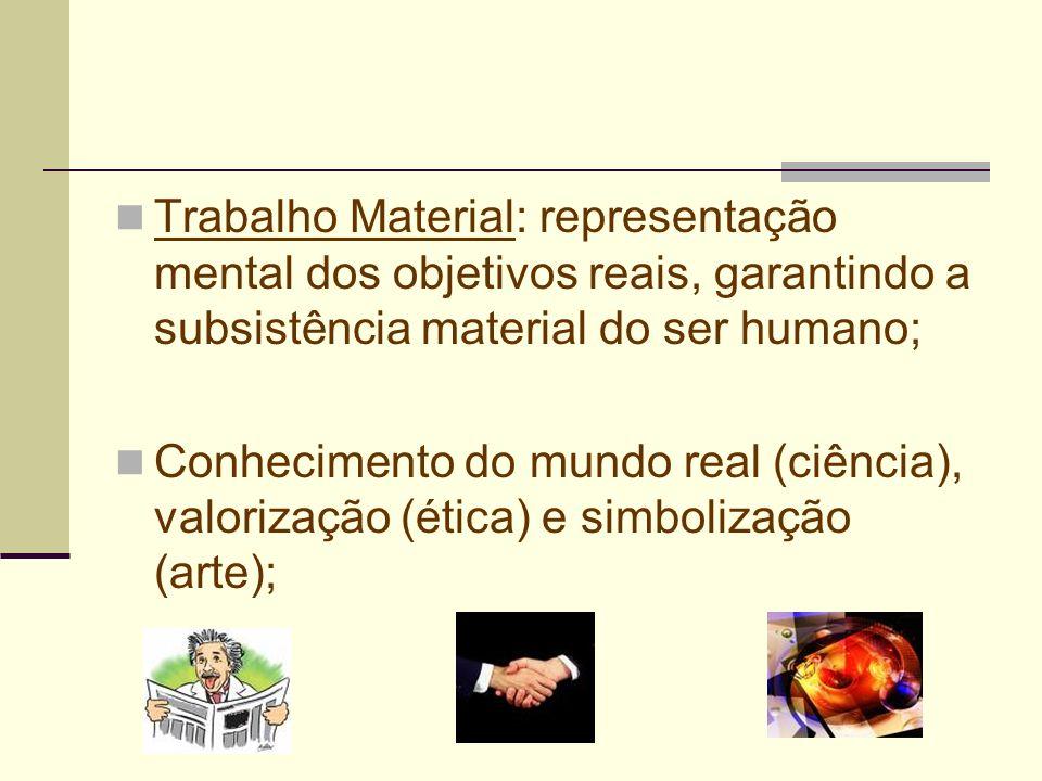 Trabalho Material: representação mental dos objetivos reais, garantindo a subsistência material do ser humano;