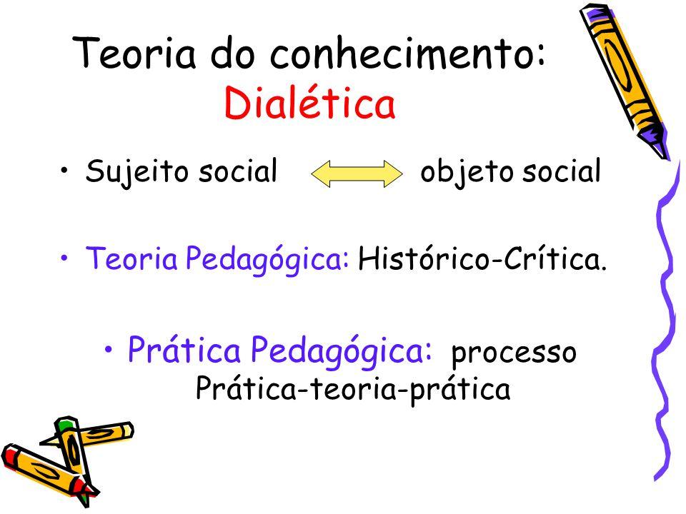 Teoria do conhecimento: Dialética