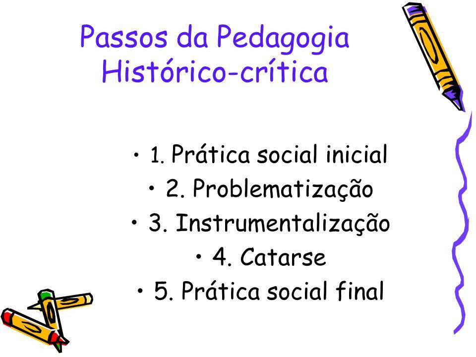 Passos da Pedagogia Histórico-crítica