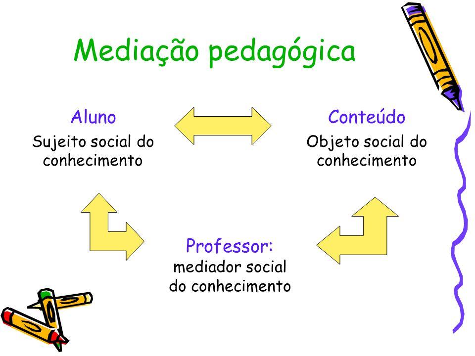 Mediação pedagógica Aluno Conteúdo