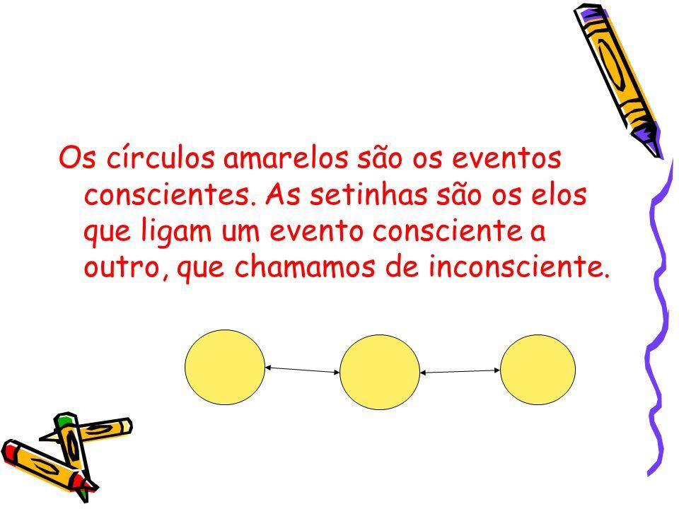Os círculos amarelos são os eventos conscientes