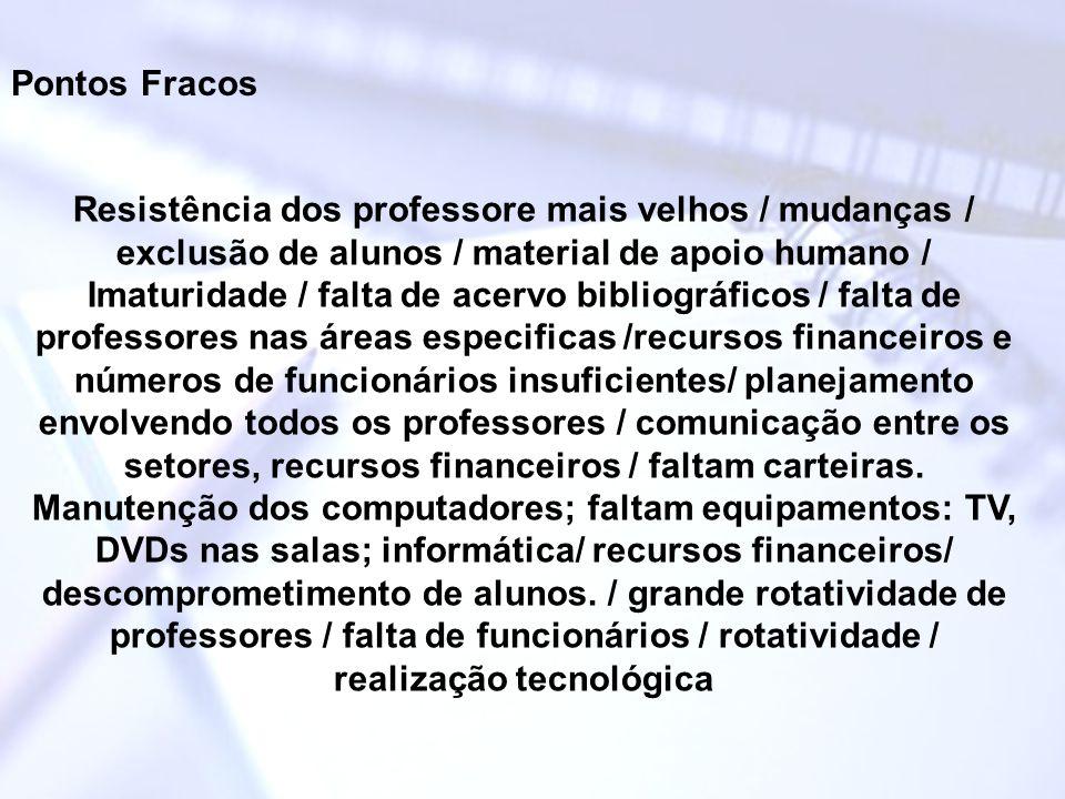 Pontos Fracos Resistência dos professore mais velhos / mudanças / exclusão de alunos / material de apoio humano /
