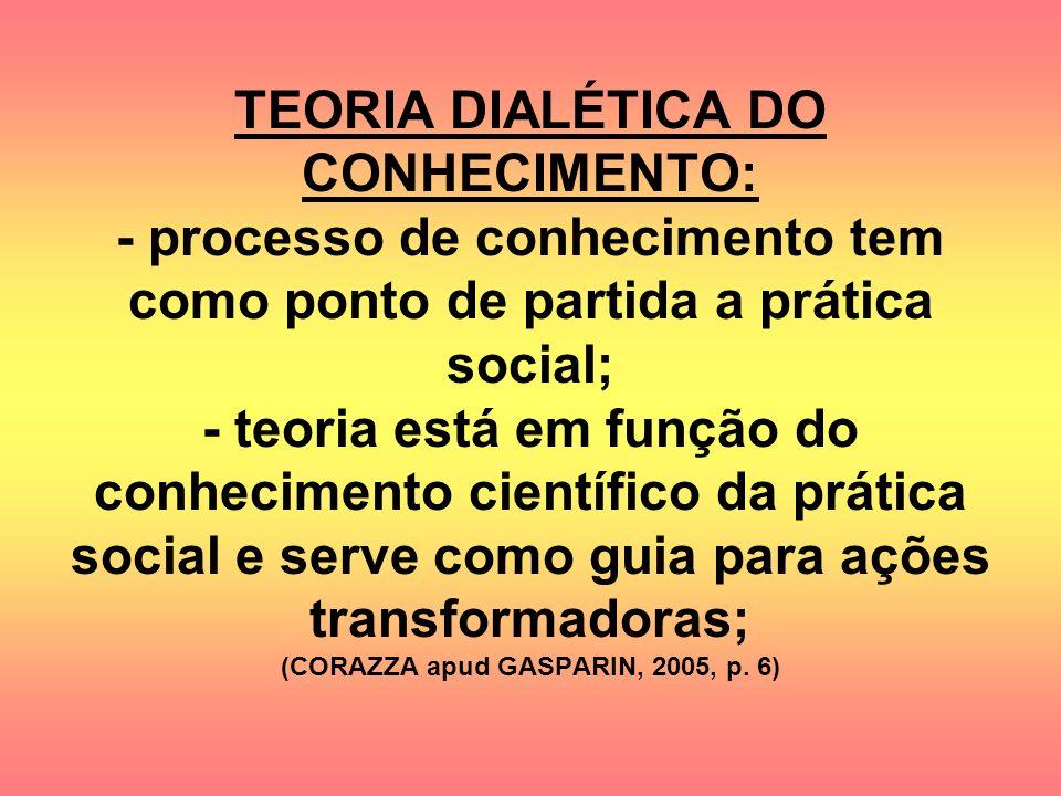 TEORIA DIALÉTICA DO CONHECIMENTO: - processo de conhecimento tem como ponto de partida a prática social; - teoria está em função do conhecimento científico da prática social e serve como guia para ações transformadoras; (CORAZZA apud GASPARIN, 2005, p.