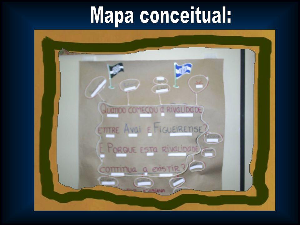 Mapa conceitual:
