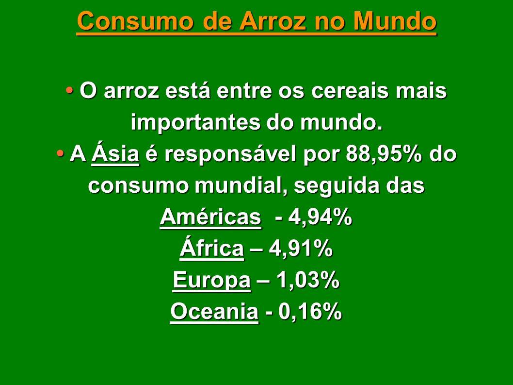 Consumo de Arroz no Mundo