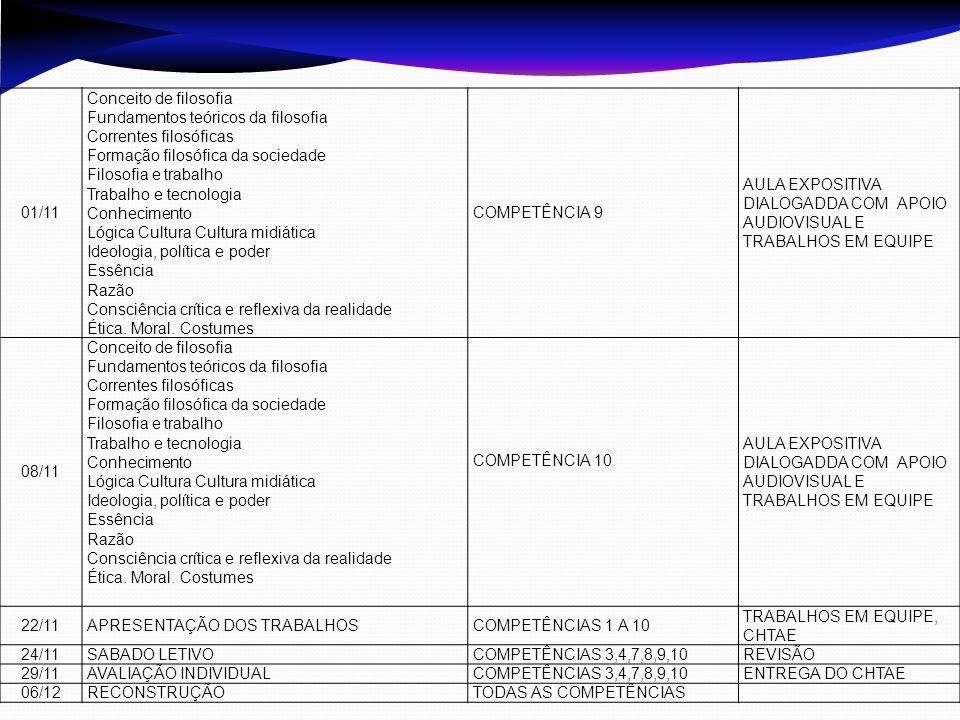 01/11 Conceito de filosofia. Fundamentos teóricos da filosofia. Correntes filosóficas. Formação filosófica da sociedade.