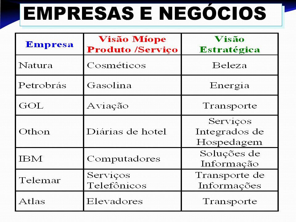 EMPRESAS E NEGÓCIOS