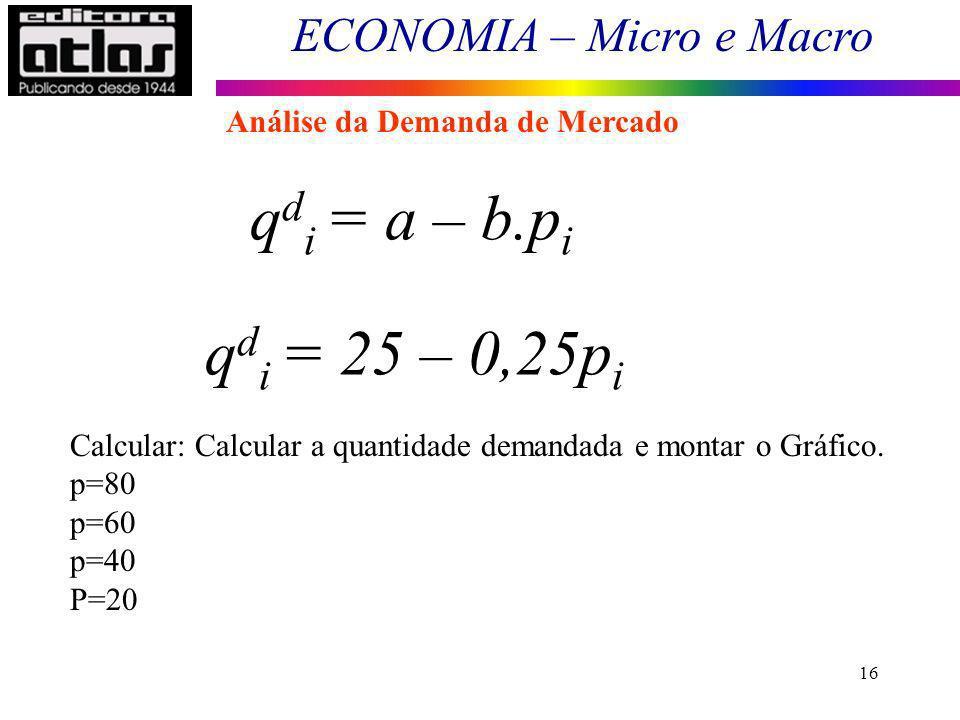 qdi = a – b.pi qdi = 25 – 0,25pi Análise da Demanda de Mercado