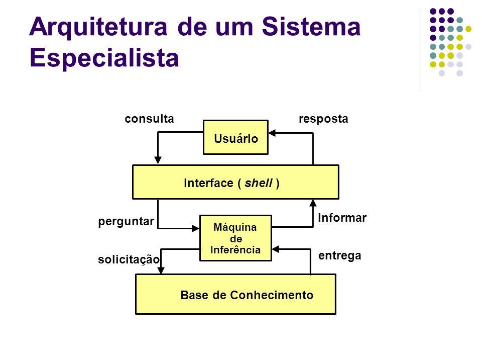 Arquitetura de um Sistema Especialista