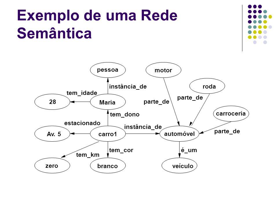 Exemplo de uma Rede Semântica