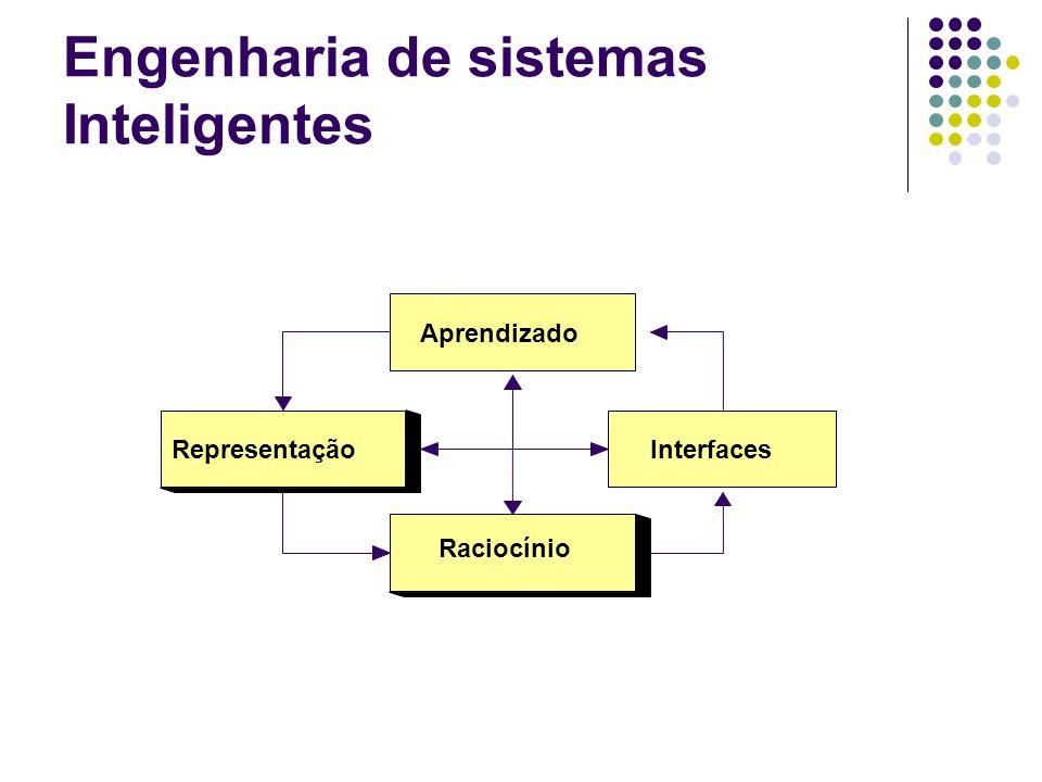 Engenharia de sistemas Inteligentes