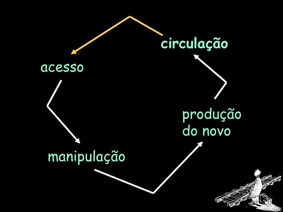 circulação acesso produção do novo manipulação