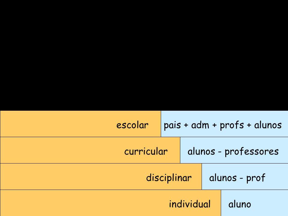 escolar pais + adm + profs + alunos. curricular. alunos - professores. disciplinar. alunos - prof.