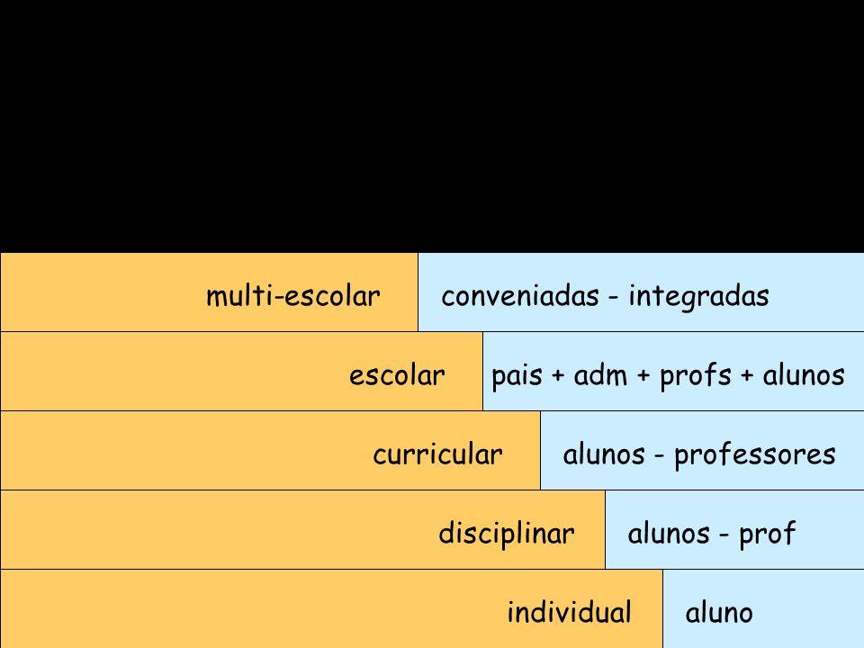 multi-escolar conveniadas - integradas. escolar. pais + adm + profs + alunos. curricular. alunos - professores.