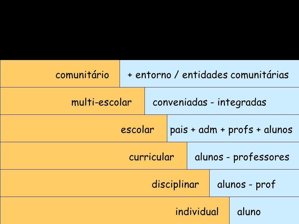 comunitário + entorno / entidades comunitárias. multi-escolar. conveniadas - integradas. escolar.